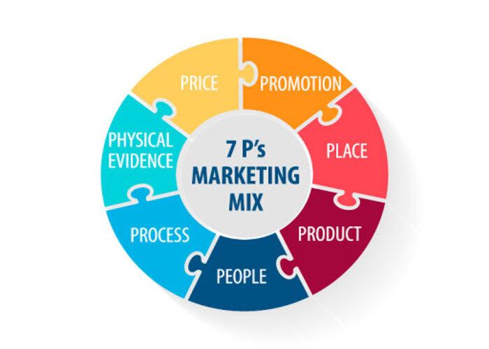 Vị trí của các hình thức khuyến mãi trong Marketing