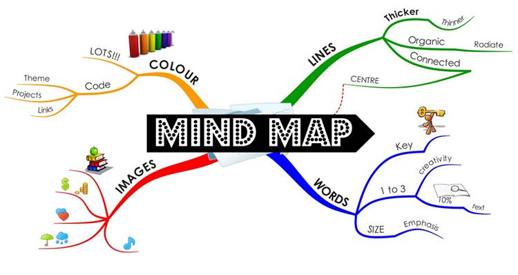 Phần mềm vẽ sơ đồ tư duylà gì